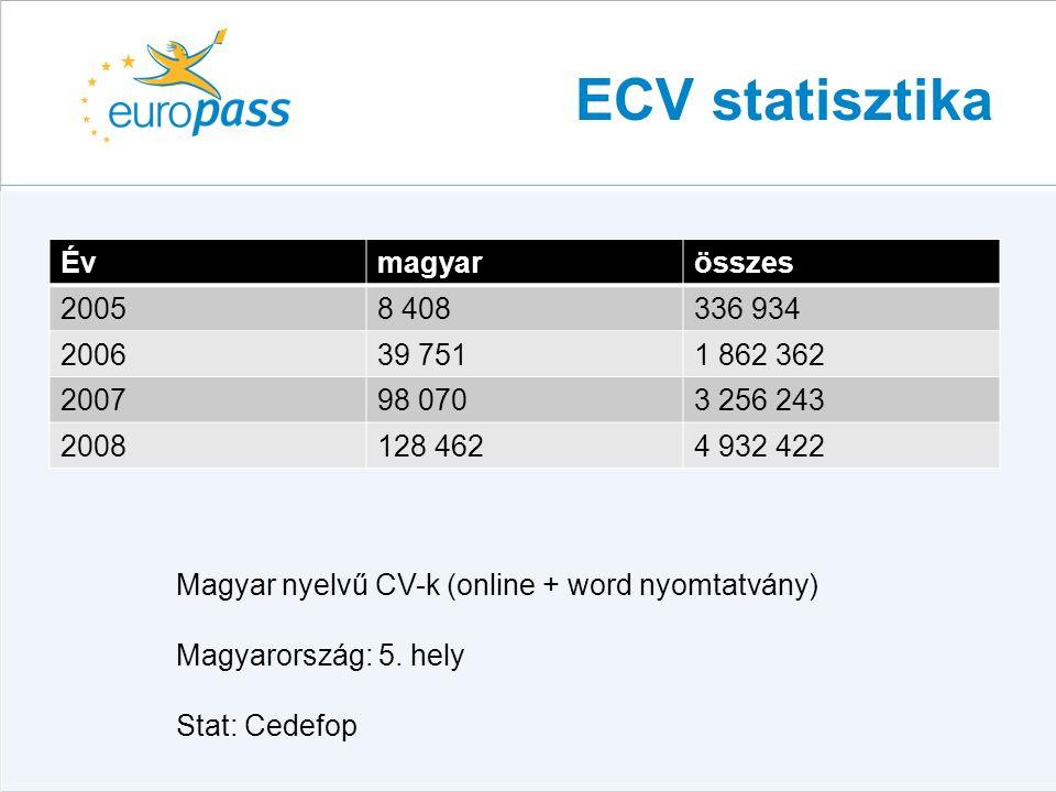 ECV statisztika Évmagyarösszes 20058 408336 934 200639 7511 862 362 200798 0703 256 243 2008128 4624 932 422 Magyar nyelvű CV-k (online + word nyomtatvány) Magyarország: 5.