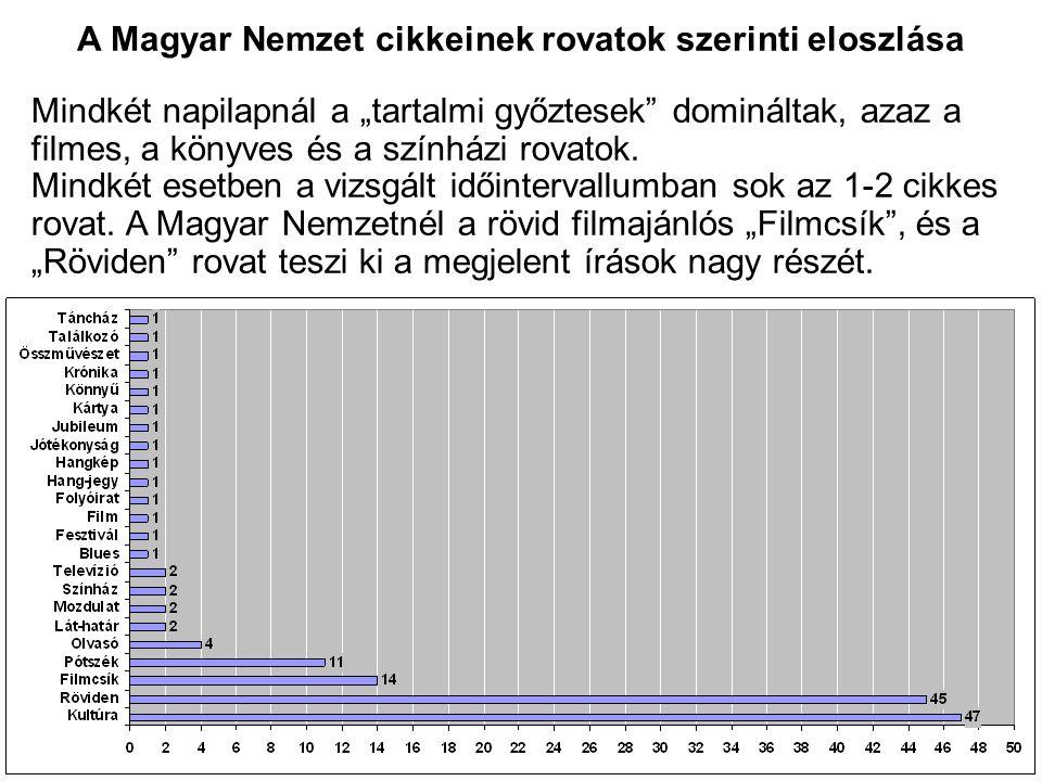 """A Magyar Nemzet cikkeinek rovatok szerinti eloszlása Mindkét napilapnál a """"tartalmi győztesek domináltak, azaz a filmes, a könyves és a színházi rovatok."""