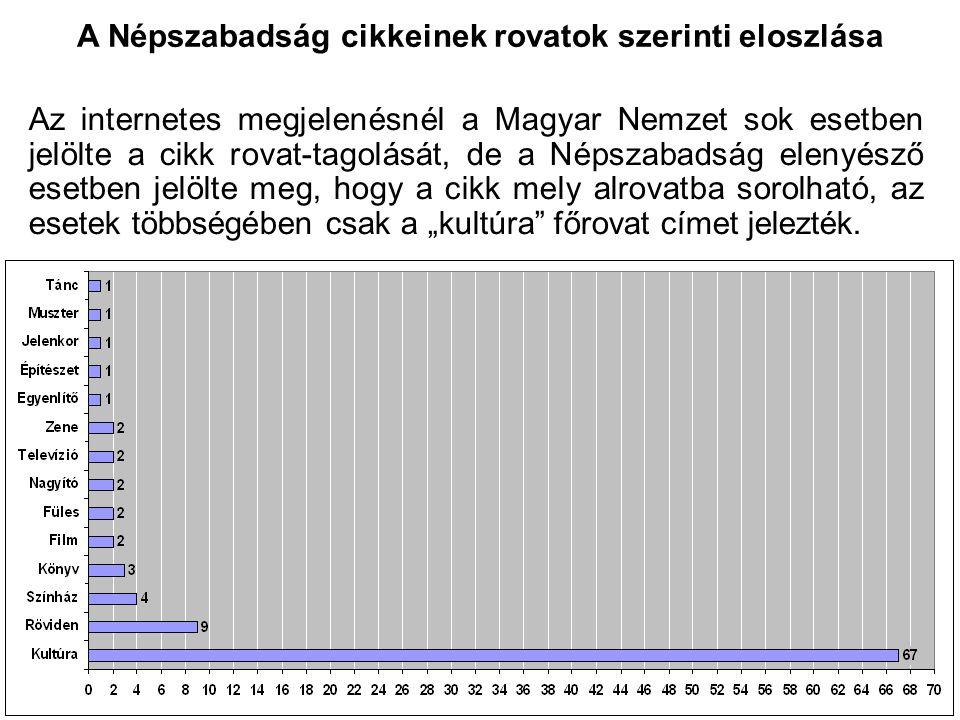 """A Népszabadság cikkeinek rovatok szerinti eloszlása Az internetes megjelenésnél a Magyar Nemzet sok esetben jelölte a cikk rovat-tagolását, de a Népszabadság elenyésző esetben jelölte meg, hogy a cikk mely alrovatba sorolható, az esetek többségében csak a """"kultúra főrovat címet jelezték."""