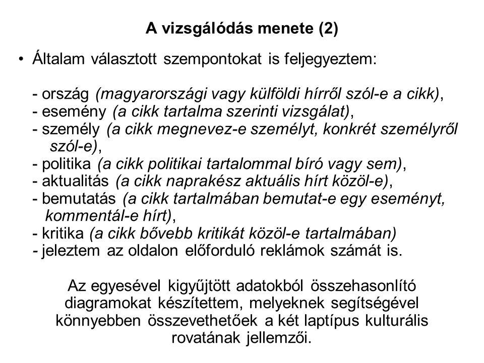 A vizsgálódás menete (2) Általam választott szempontokat is feljegyeztem: - ország (magyarországi vagy külföldi hírről szól-e a cikk), - esemény (a cikk tartalma szerinti vizsgálat), - személy (a cikk megnevez-e személyt, konkrét személyről szól-e), - politika (a cikk politikai tartalommal bíró vagy sem), - aktualitás (a cikk naprakész aktuális hírt közöl-e), - bemutatás (a cikk tartalmában bemutat-e egy eseményt, kommentál-e hírt), - kritika (a cikk bővebb kritikát közöl-e tartalmában) - jeleztem az oldalon előforduló reklámok számát is.