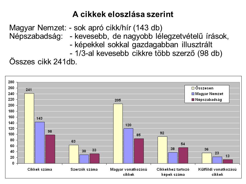 Magyar Nemzet: - sok apró cikk/hír (143 db) Népszabadság:- kevesebb, de nagyobb lélegzetvételű írások, - képekkel sokkal gazdagabban illusztrált - 1/3-al kevesebb cikkre több szerző (98 db) Összes cikk 241db.