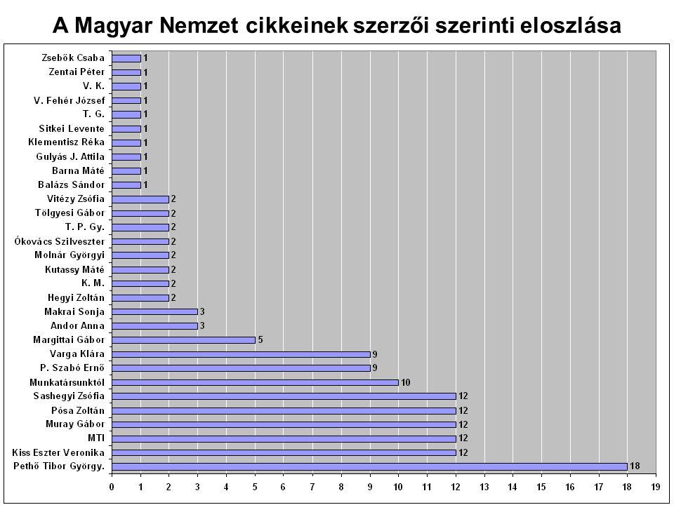 A Magyar Nemzet cikkeinek szerzői szerinti eloszlása