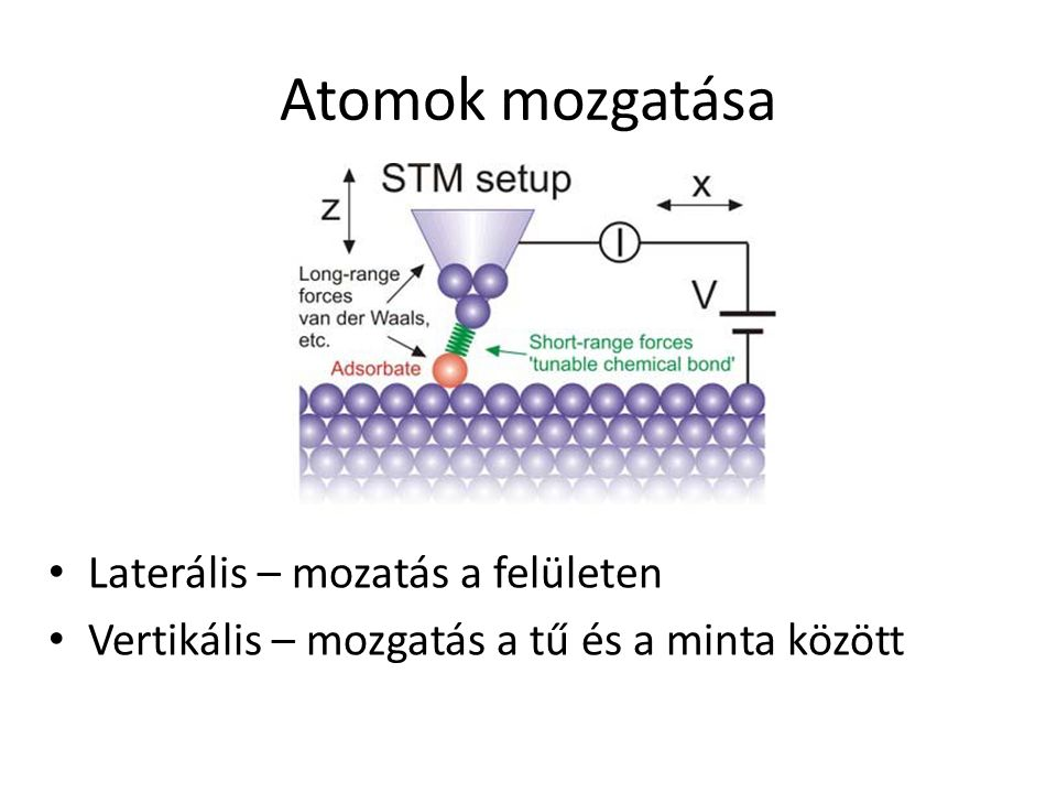 Atomok mozgatása Laterális – mozatás a felületen Vertikális – mozgatás a tű és a minta között