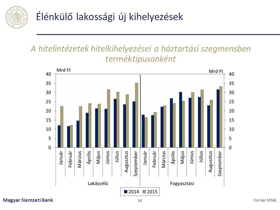 Élénkülő lakossági új kihelyezések A hitelintézetek hitelkihelyezései a háztartási szegmensben terméktípusonként Magyar Nemzeti Bank 14 Forrás: MNB.