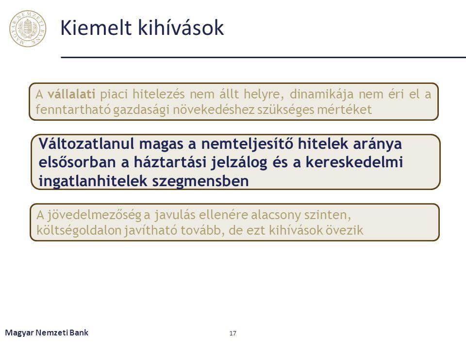 Kiemelt kihívások Magyar Nemzeti Bank 17 A vállalati piaci hitelezés nem állt helyre, dinamikája nem éri el a fenntartható gazdasági növekedéshez szükséges mértéket Változatlanul magas a nemteljesítő hitelek aránya elsősorban a háztartási jelzálog és a kereskedelmi ingatlanhitelek szegmensben A jövedelmezőség a javulás ellenére alacsony szinten, költségoldalon javítható tovább, de ezt kihívások övezik