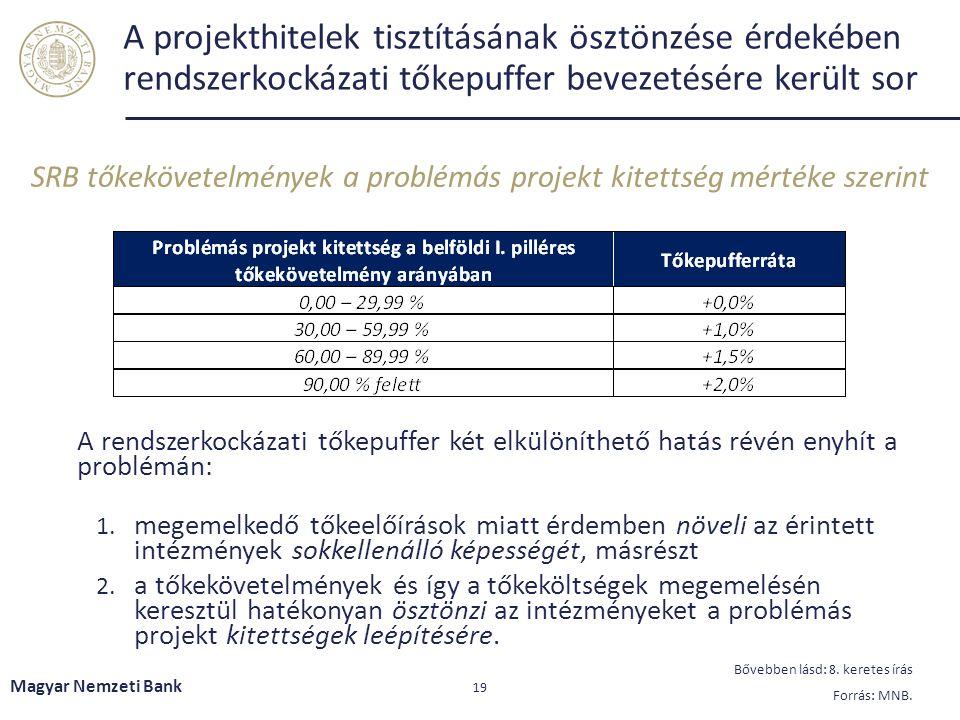 A projekthitelek tisztításának ösztönzése érdekében rendszerkockázati tőkepuffer bevezetésére került sor Magyar Nemzeti Bank 19 Bővebben lásd: 8.