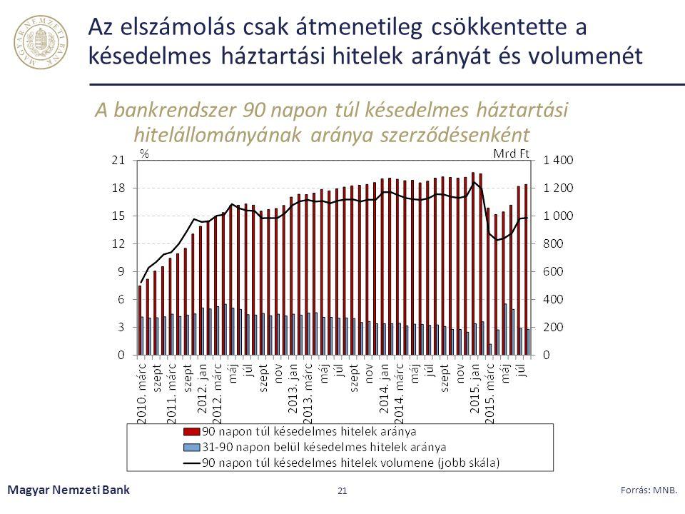 Az elszámolás csak átmenetileg csökkentette a késedelmes háztartási hitelek arányát és volumenét A bankrendszer 90 napon túl késedelmes háztartási hitelállományának aránya szerződésenként Magyar Nemzeti Bank 21 Forrás: MNB.