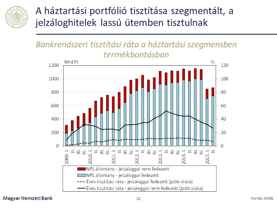 A háztartási portfólió tisztítása szegmentált, a jelzáloghitelek lassú ütemben tisztulnak Bankrendszeri tisztítási ráta a háztartási szegmensben termékbontásban Magyar Nemzeti Bank 22 Forrás: MNB.