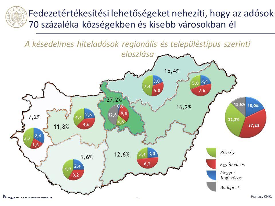 Fedezetértékesítési lehetőségeket nehezíti, hogy az adósok 70 százaléka községekben és kisebb városokban él Magyar Nemzeti Bank 23 Forrás: KHR.