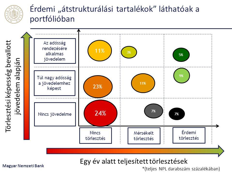 """Érdemi """"átstrukturálási tartalékok láthatóak a portfólióban Magyar Nemzeti Bank Törlesztési képesség bevallott jövedelem alapján Egy év alatt teljesített törlesztések *(teljes NPL darabszám százalékában) Érdemi törlesztés Az adósság rendezésére alkalmas jövedelem Túl nagy adósság a jövedelemhez képest Nincs jövedelme Nincs törlesztés Mérsékelt törlesztés 24% 5% 11% 23% 9% 7% 3% 7% 11%"""