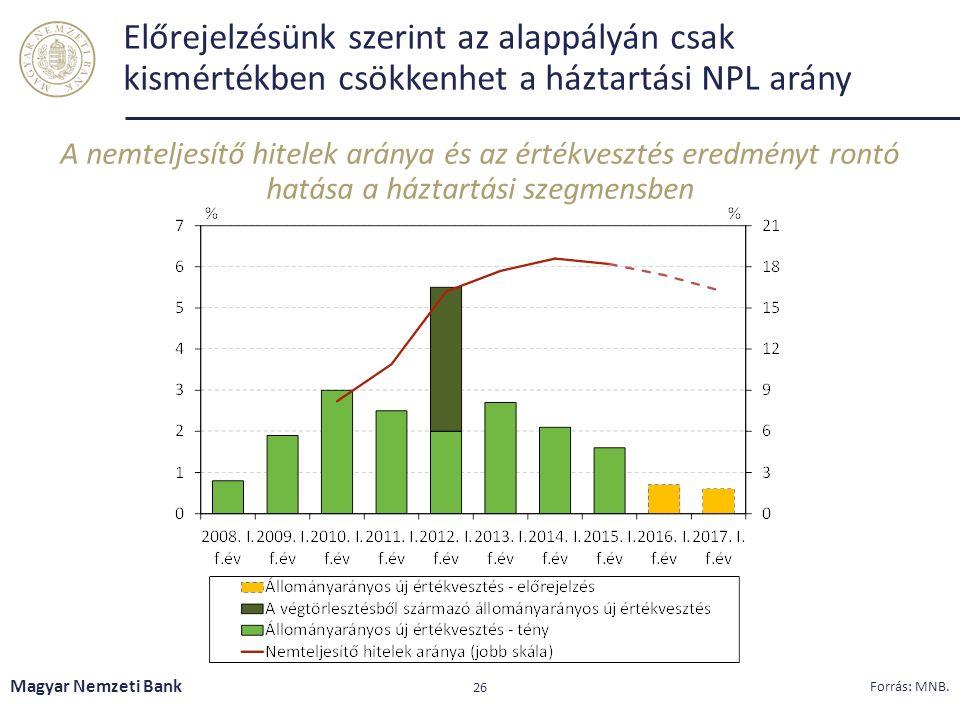 Előrejelzésünk szerint az alappályán csak kismértékben csökkenhet a háztartási NPL arány A nemteljesítő hitelek aránya és az értékvesztés eredményt rontó hatása a háztartási szegmensben Magyar Nemzeti Bank 26 Forrás: MNB.