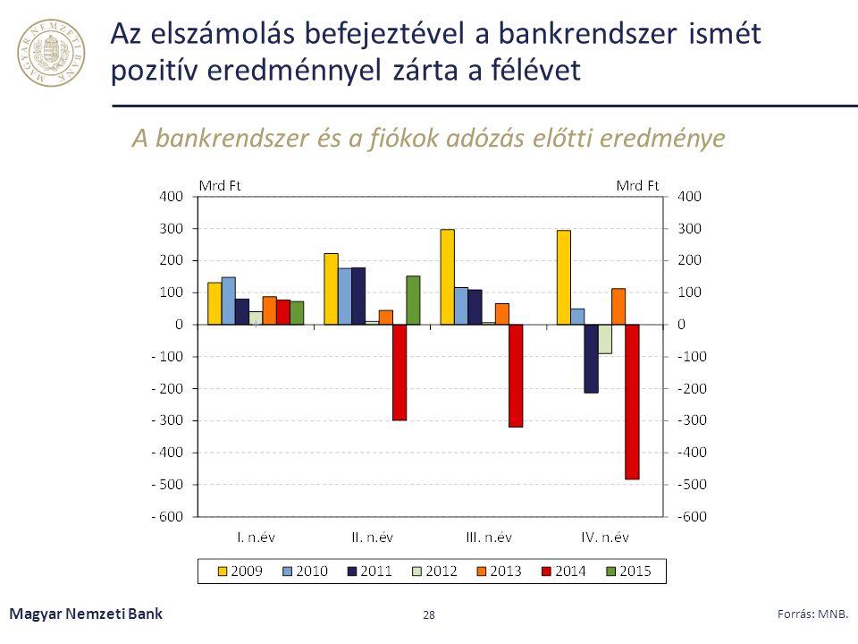Az elszámolás befejeztével a bankrendszer ismét pozitív eredménnyel zárta a félévet A bankrendszer és a fiókok adózás előtti eredménye Magyar Nemzeti Bank 28 Forrás: MNB.