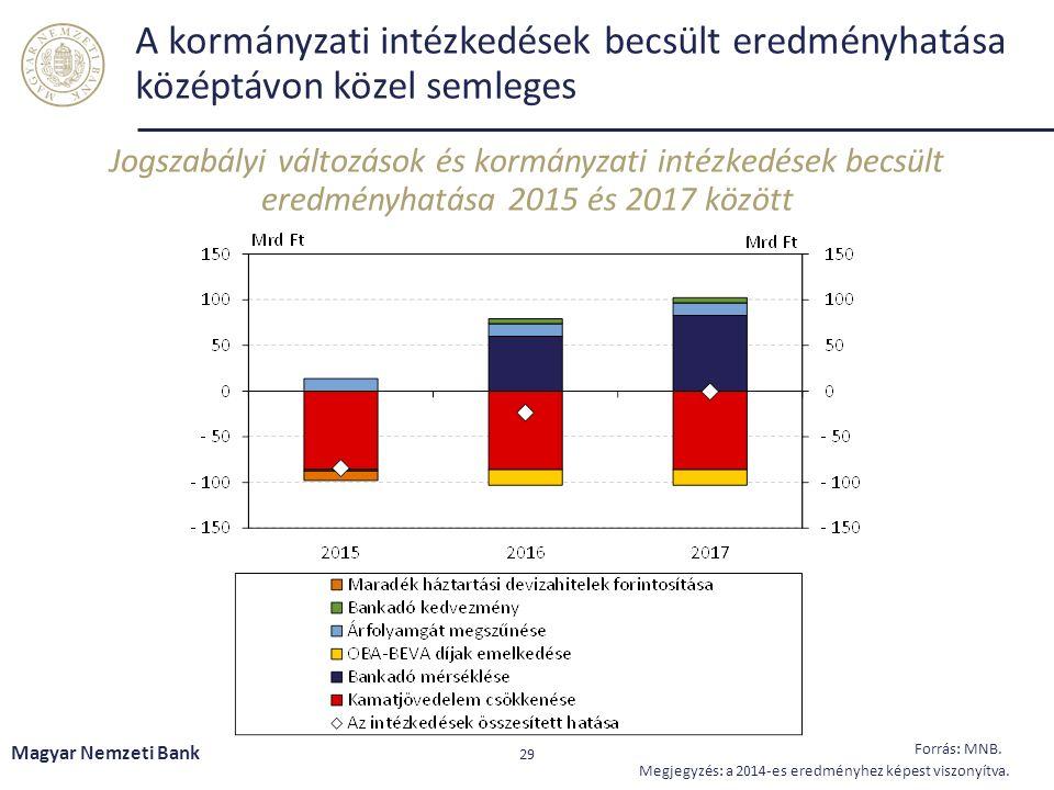 A kormányzati intézkedések becsült eredményhatása középtávon közel semleges Magyar Nemzeti Bank 29 Forrás: MNB.