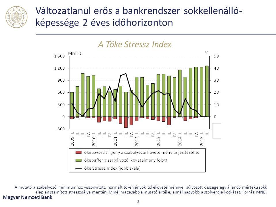Változatlanul erős a bankrendszer sokkellenálló- képessége 2 éves időhorizonton A Tőke Stressz Index Magyar Nemzeti Bank 3 A mutató a szabályozói minimumhoz viszonyított, normált tőkehiányok tőkekövetelménnyel súlyozott összege egy állandó mértékű sokk alapján számított stresszpálya mentén.