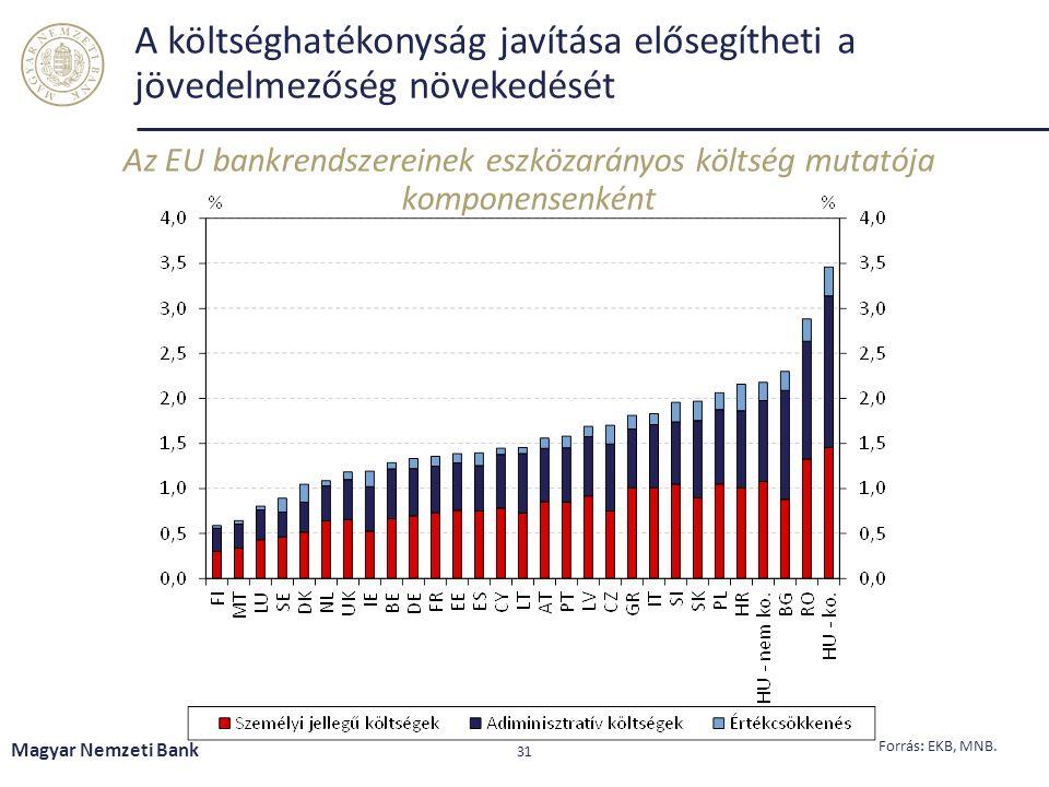 A költséghatékonyság javítása elősegítheti a jövedelmezőség növekedését Magyar Nemzeti Bank 31 Forrás: EKB, MNB.