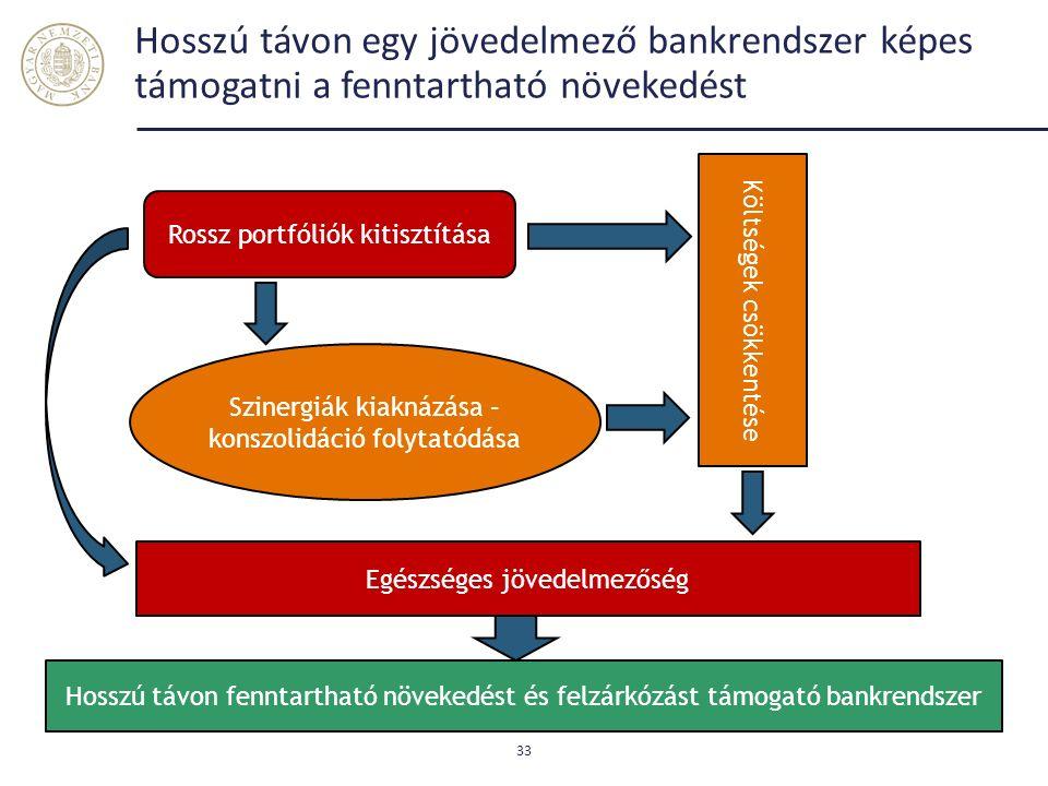 Hosszú távon egy jövedelmező bankrendszer képes támogatni a fenntartható növekedést 33 Szinergiák kiaknázása – konszolidáció folytatódása Rossz portfóliók kitisztítása Költségek csökkentése Egészséges jövedelmezőség Hosszú távon fenntartható növekedést és felzárkózást támogató bankrendszer