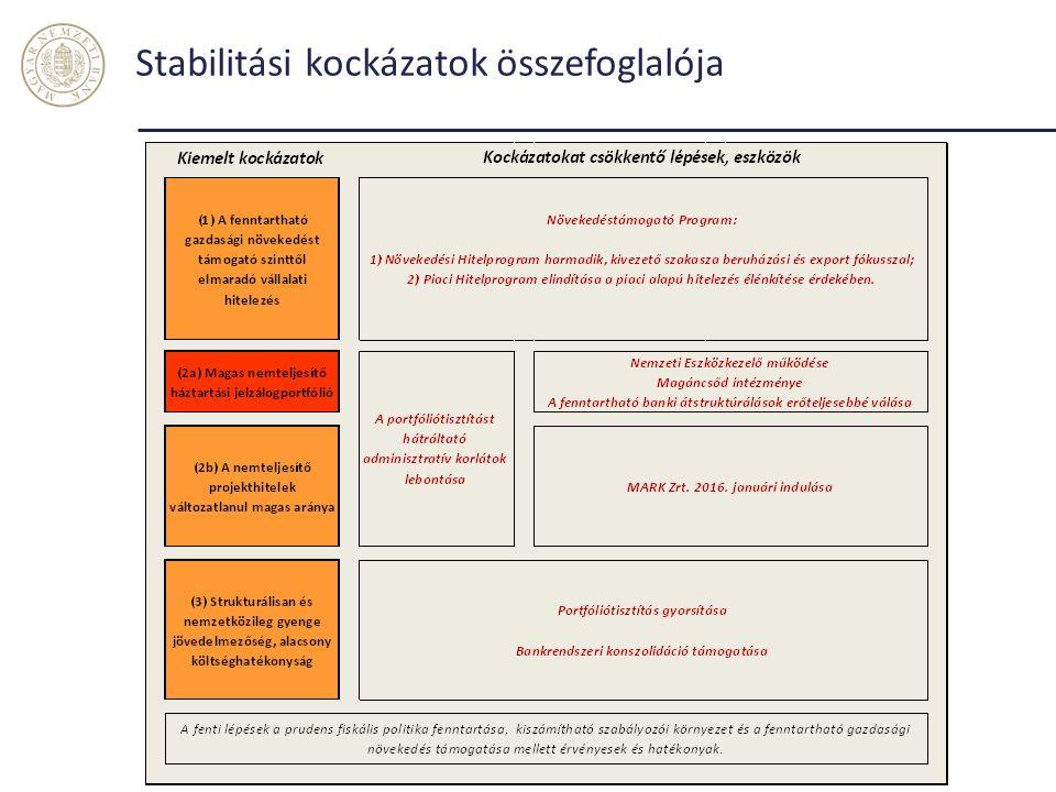 Stabilitási kockázatok összefoglalója 34