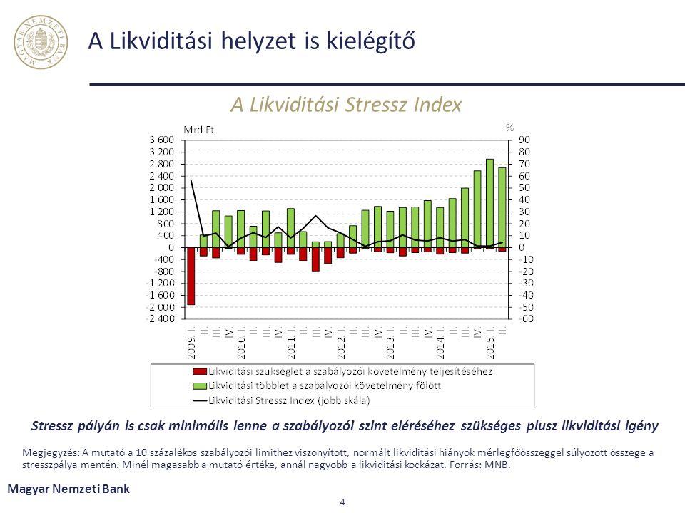 A Likviditási helyzet is kielégítő A Likviditási Stressz Index Magyar Nemzeti Bank 4 Megjegyzés: A mutató a 10 százalékos szabályozói limithez viszonyított, normált likviditási hiányok mérlegfőösszeggel súlyozott összege a stresszpálya mentén.