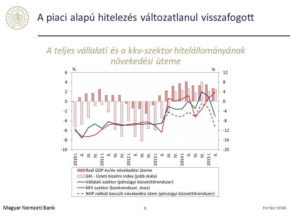 A piaci alapú hitelezés változatlanul visszafogott A teljes vállalati és a kkv-szektor hitelállományának növekedési üteme Magyar Nemzeti Bank 6 Forrás: MNB.