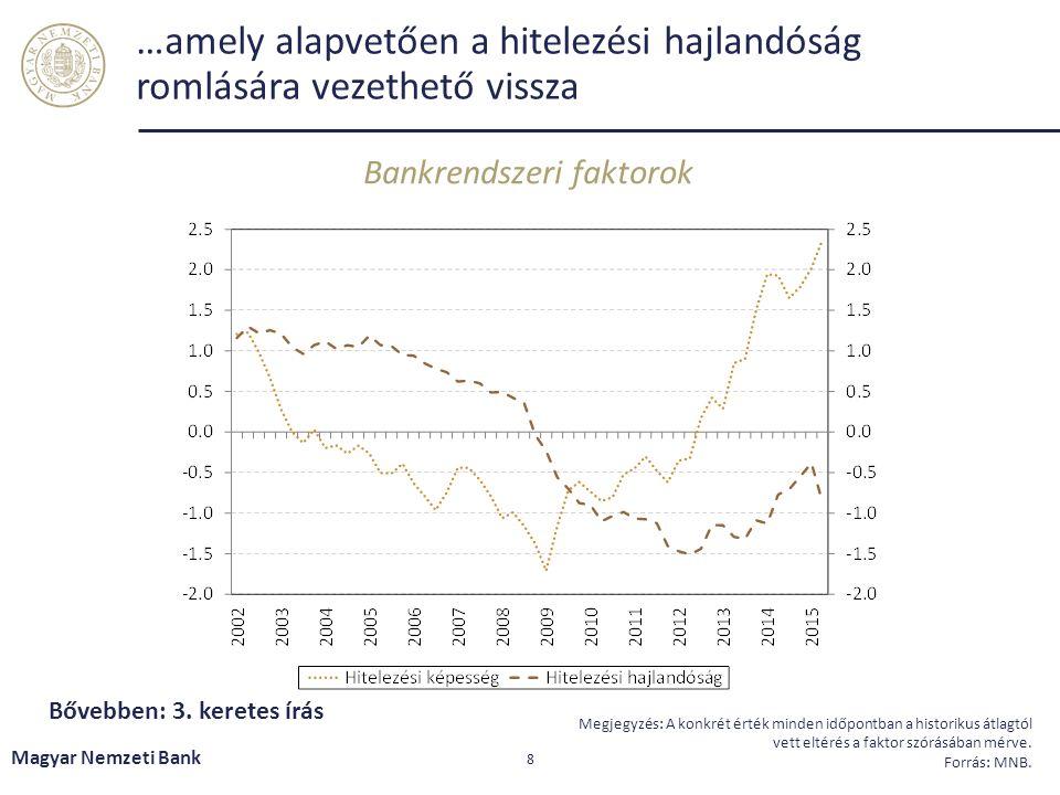 …amely alapvetően a hitelezési hajlandóság romlására vezethető vissza Bankrendszeri faktorok Magyar Nemzeti Bank 8 Megjegyzés: A konkrét érték minden időpontban a historikus átlagtól vett eltérés a faktor szórásában mérve.