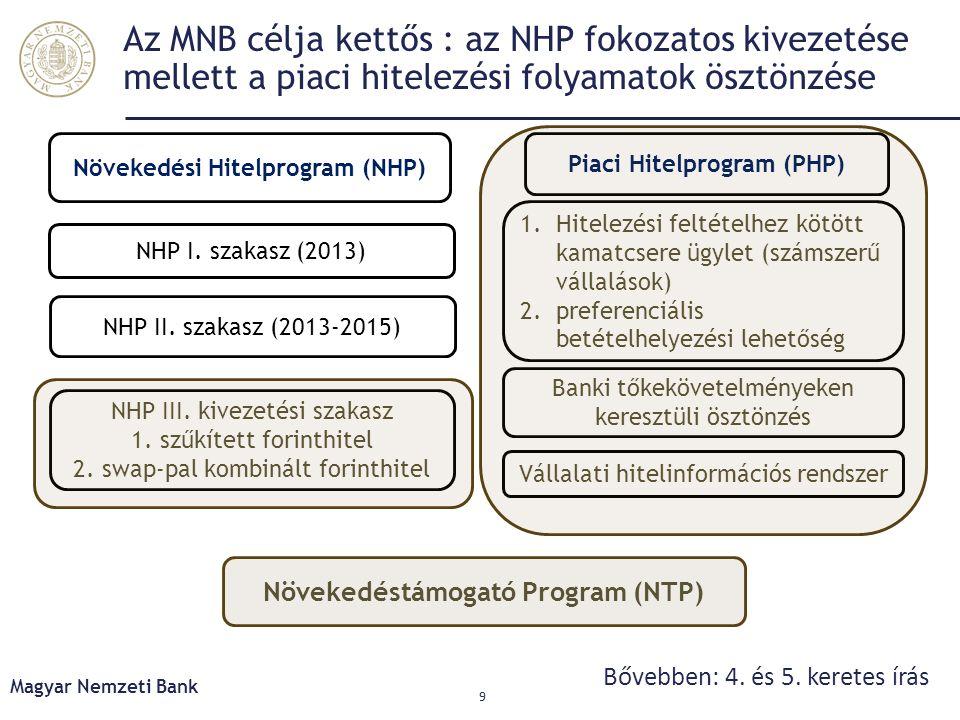 Az MNB célja kettős : az NHP fokozatos kivezetése mellett a piaci hitelezési folyamatok ösztönzése Magyar Nemzeti Bank 9 Banki tőkekövetelményeken keresztüli ösztönzés Növekedéstámogató Program (NTP) NHP I.