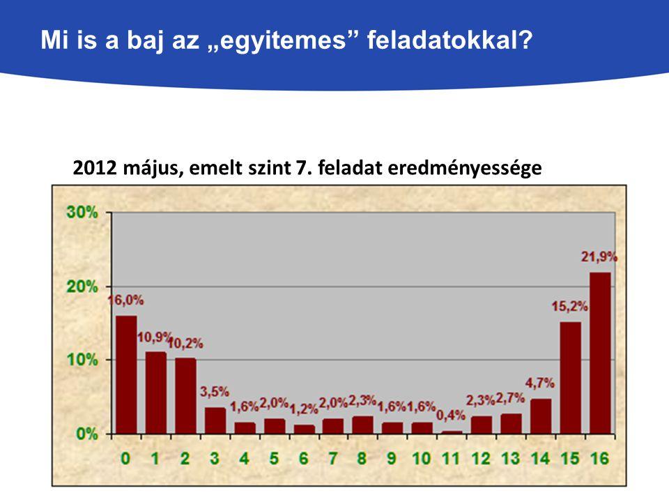 """Mi is a baj az """"egyitemes feladatokkal 2012 május, emelt szint 7. feladat eredményessége"""