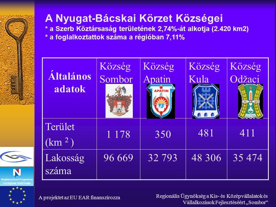 """A projektet az EU EAR finanszírozza Regionális Ügynökség a Kis- és Középvállalatok és Vállalkozások Fejlesztéséért """"Sombor Általános adatok Község Sombor Község Apatin Község Kula Község Odžaci Terület (km 2 ) 1 178 350 481411 Lakosság száma 96 66932 79348 30635 474 A Nyugat-Bácskai Körzet Községei * a Szerb Köztársaság területének 2,74%-át alkotja (2.420 km2) * a foglalkoztattok száma a régióban 7,11%"""