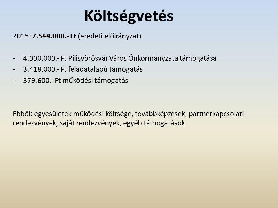 """""""Támogatások éve Egyesületeket érintő döntések: éves támogatás megítélése (német nemzetiségi civil keret felosztása) Német Nemzetiségi Fúvószenekar – 460.000.- Ft + 150.000.- Ft Német Nemzetiségi Vegyeskórus – 380.000.- Ft Német Nemzetiségi Táncegyüttes – 460.000.- Ft + 150.000.- Ft Falumúzeum (Művészetek Háza) – 250.000.- Ft Gradus Egyesület – 135.000.- Ft egyéb támogatás megítélése Német Nemzetiségi Fúvószenekar – 350.000.- Ft (Gerstetteni jubileumi rendezvényre) Német Nemzetiségi Táncegyüttes – ??."""