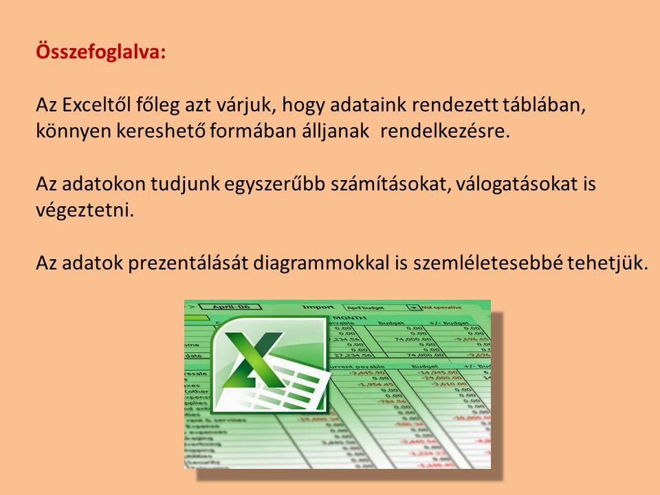 Összefoglalva: Az Exceltől főleg azt várjuk, hogy adataink rendezett táblában, könnyen kereshető formában álljanak rendelkezésre. Az adatokon tudjunk