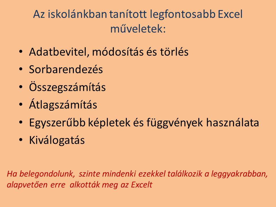 Az iskolánkban tanított legfontosabb Excel műveletek: Adatbevitel, módosítás és törlés Sorbarendezés Összegszámítás Átlagszámítás Egyszerűbb képletek és függvények használata Kiválogatás Ha belegondolunk, szinte mindenki ezekkel találkozik a leggyakrabban, alapvetően erre alkották meg az Excelt