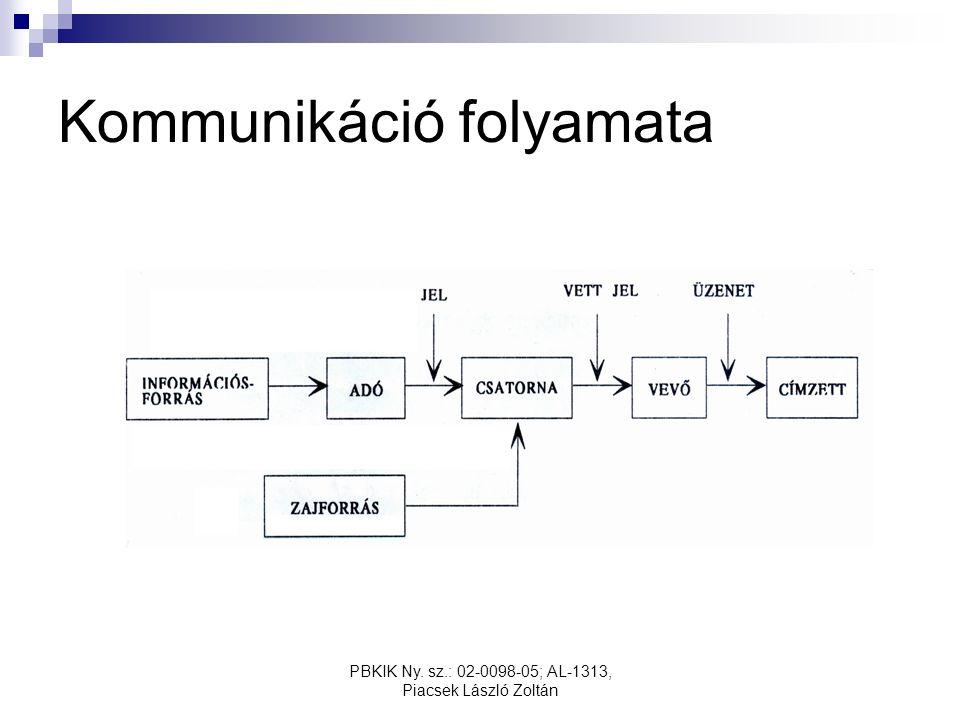 PBKIK Ny. sz.: 02-0098-05; AL-1313, Piacsek László Zoltán Kommunikáció folyamata