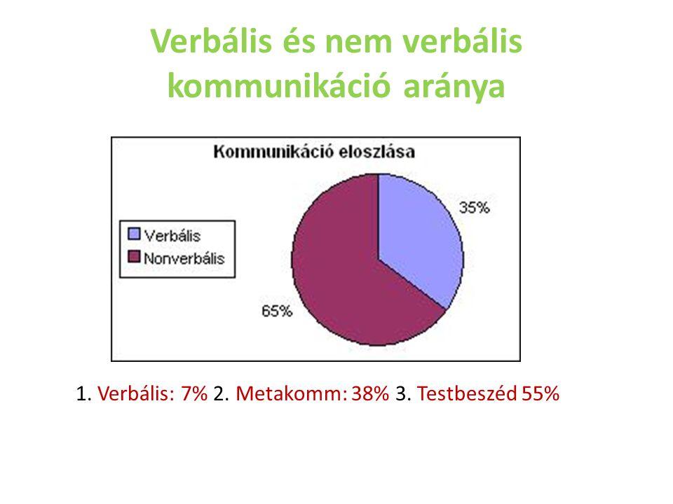 Verbális és nem verbális kommunikáció aránya 1. Verbális: 7% 2. Metakomm: 38% 3. Testbeszéd 55%