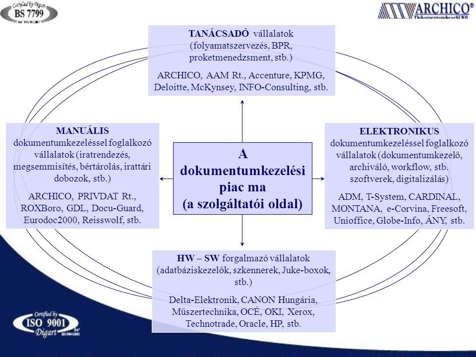 A dokumentumkezelési piac ma (a szolgáltatói oldal) HW – SW forgalmazó vállalatok (adatbáziskezelők, szkennerek, Juke-boxok, stb.) Delta-Elektronik, CANON Hungária, Műszertechnika, OCÉ, OKI, Xerox, Technotrade, Oracle, HP, stb.
