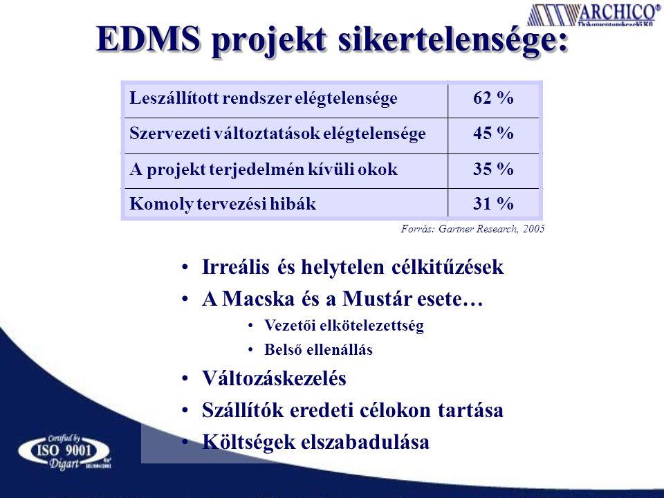 EDMS projekt sikertelensége: Leszállított rendszer elégtelensége62 % Szervezeti változtatások elégtelensége45 % A projekt terjedelmén kívüli okok35 % Komoly tervezési hibák31 % Forrás: Gartner Research, 2005 Irreális és helytelen célkitűzések A Macska és a Mustár esete… Vezetői elkötelezettség Belső ellenállás Változáskezelés Szállítók eredeti célokon tartása Költségek elszabadulása