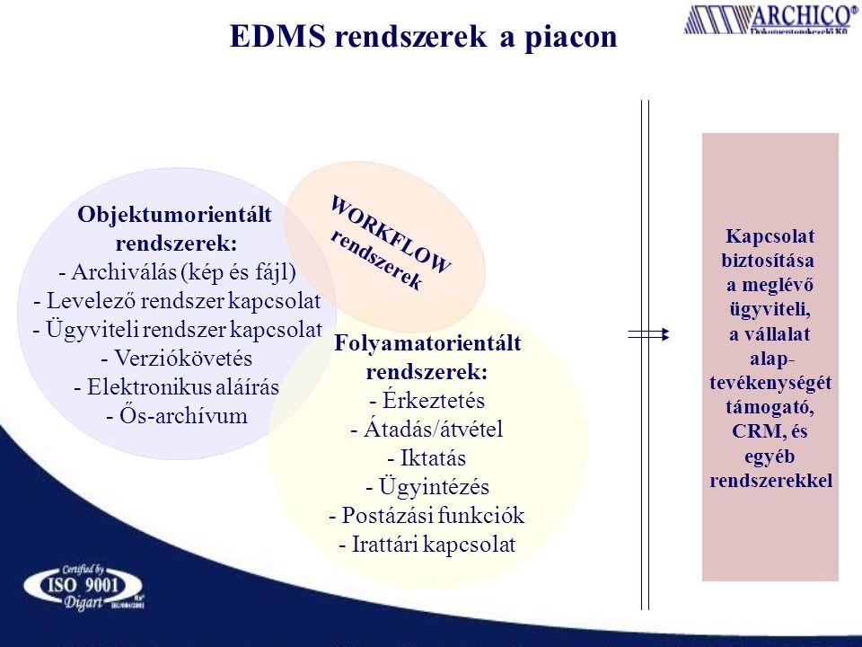 EDMS rendszerek a piacon Objektumorientált rendszerek: - Archiválás (kép és fájl) - Levelező rendszer kapcsolat - Ügyviteli rendszer kapcsolat - Verziókövetés - Elektronikus aláírás - Ős-archívum Folyamatorientált rendszerek: - Érkeztetés - Átadás/átvétel - Iktatás - Ügyintézés - Postázási funkciók - Irattári kapcsolat WORKFLOW rendszerek Kapcsolat biztosítása a meglévő ügyviteli, a vállalat alap- tevékenységét támogató, CRM, és egyéb rendszerekkel