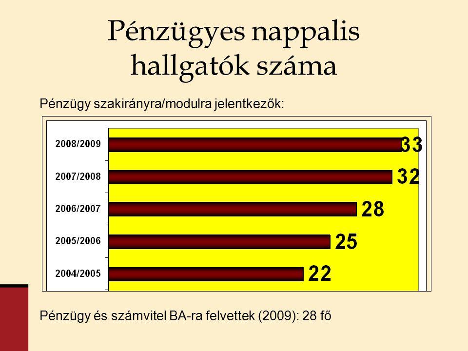 Pénzügyes nappalis hallgatók száma Pénzügy szakirányra/modulra jelentkezők: Pénzügy és számvitel BA-ra felvettek (2009): 28 fő