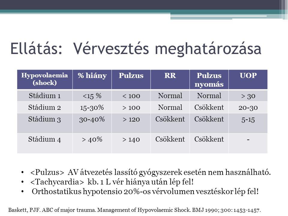 Ellátás: Vérvesztés meghatározása Hypovolaemia (shock) % hiányPulzusRRPulzus nyomás UOP Stádium 1<15 %< 100Normal > 30 Stádium 215-30%> 100NormalCsökkent20-30 Stádium 330-40%> 120Csökkent 5-15 Stádium 4> 40%> 140Csökkent - AV átvezetés lassító gyógyszerek esetén nem használható.