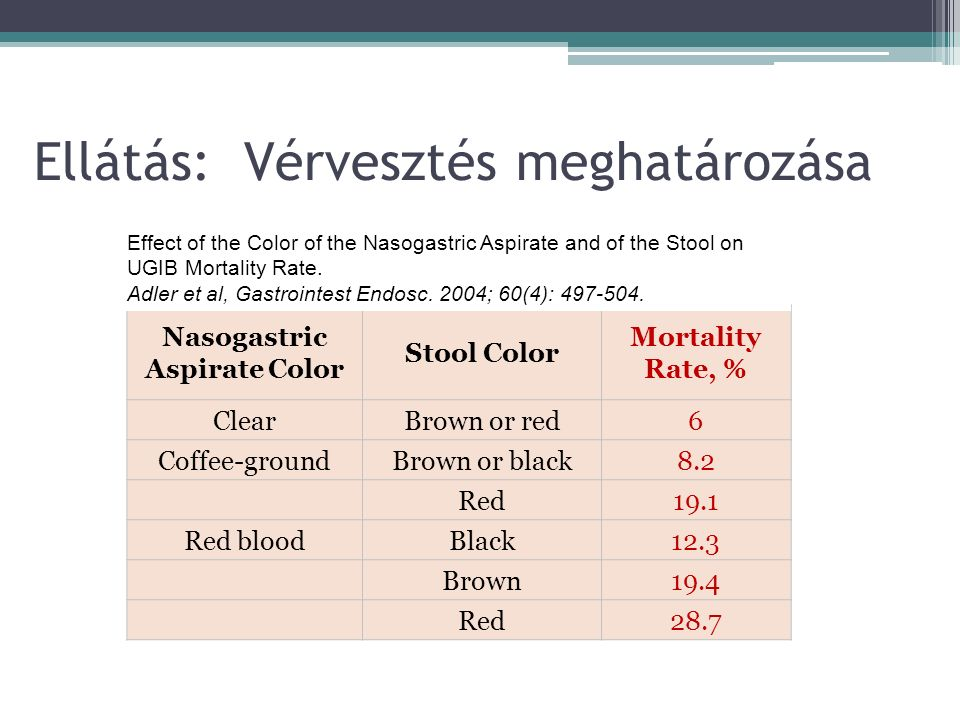 Ellátás: Vérvesztés meghatározása Nasogastric Aspirate Color Stool Color Mortality Rate, % ClearBrown or red 6 Coffee-groundBrown or black 8.2 Red 19.