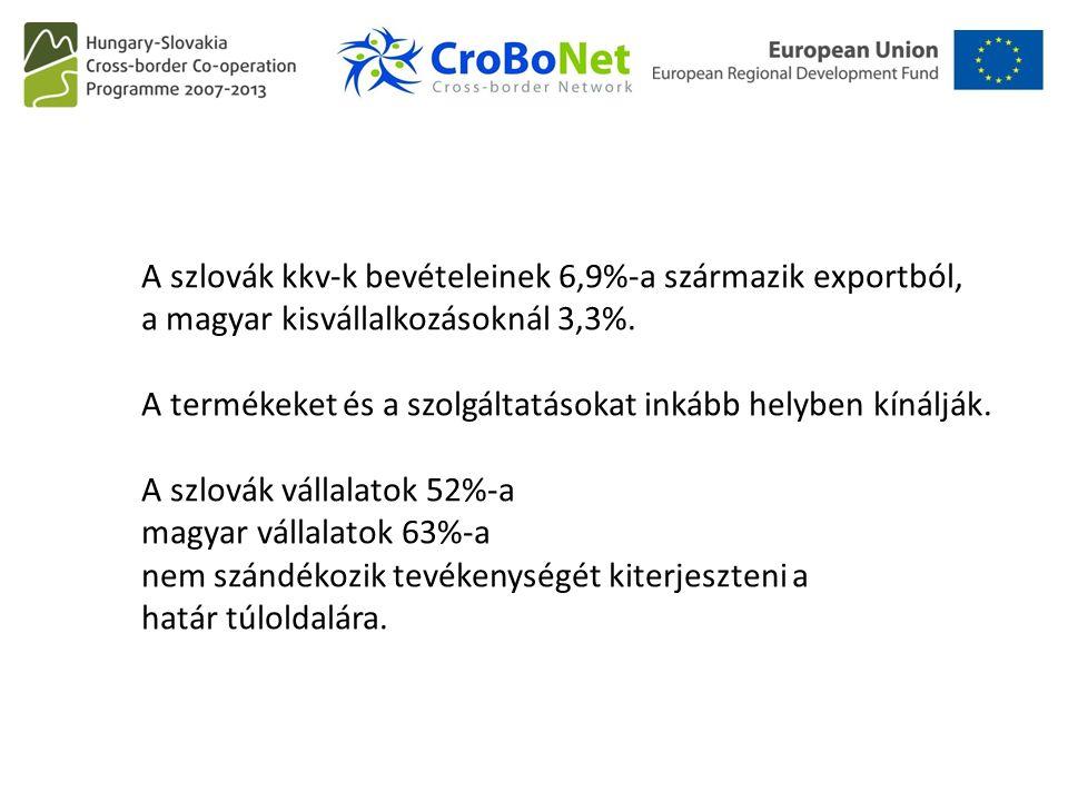 A szlovák kkv-k bevételeinek 6,9%-a származik exportból, a magyar kisvállalkozásoknál 3,3%. A termékeket és a szolgáltatásokat inkább helyben kínálják
