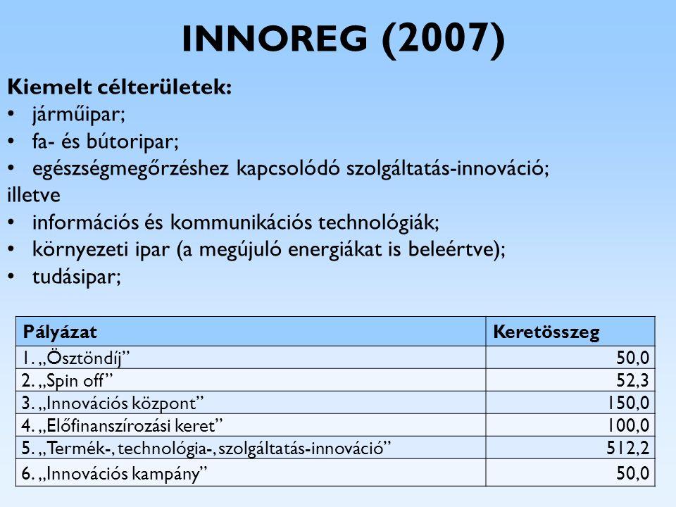 INNOREG (2007) Kiemelt célterületek: járműipar; fa- és bútoripar; egészségmegőrzéshez kapcsolódó szolgáltatás-innováció; illetve információs és kommun
