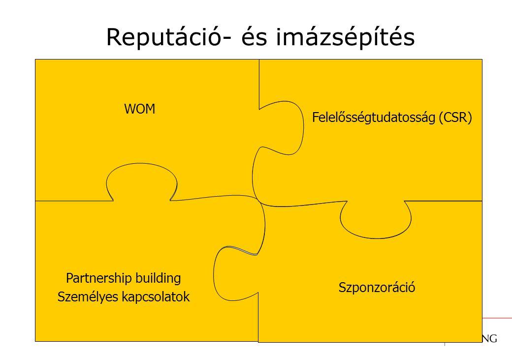 Reputáció- és imázsépítés WOM Partnership building Személyes kapcsolatok Szponzoráció Felelősségtudatosság (CSR)