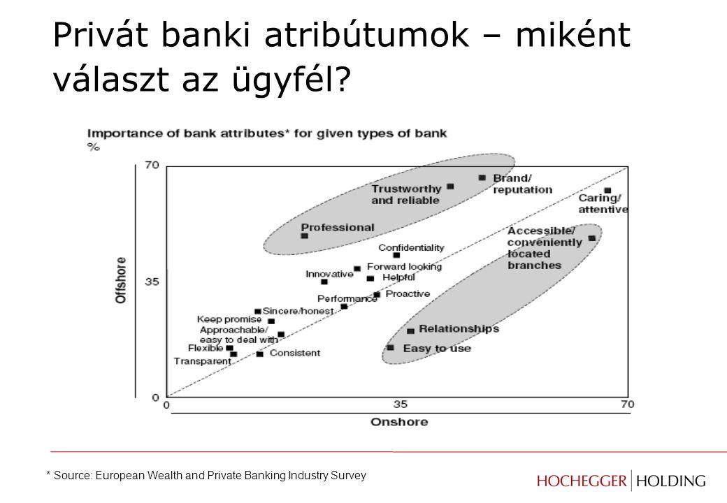 Privát banki atribútumok – miként választ az ügyfél.