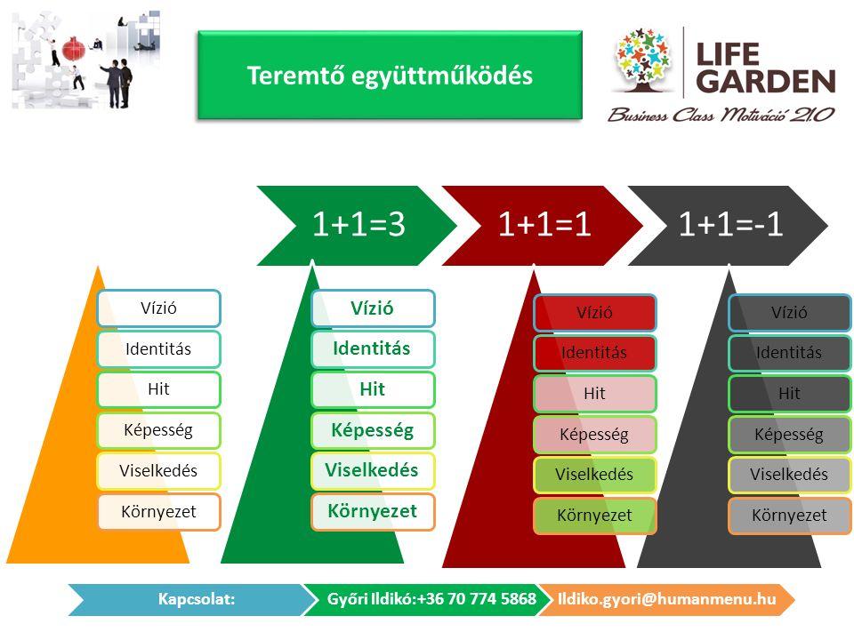 Teremtő együttműködés VízióIdentitásHitKépességViselkedésKörnyezet 1+1=31+1=11+1=-1 VízióIdentitásHitKépességViselkedésKörnyezetVízióIdentitásHitKépességViselkedésKörnyezet VízióIdentitásHitKépességViselkedésKörnyezet
