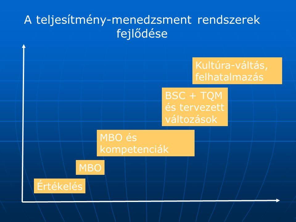 A teljesítmény-menedzsment rendszerek fejlődése Értékelés MBO MBO és kompetenciák BSC + TQM és tervezett változások Kultúra-váltás, felhatalmazás