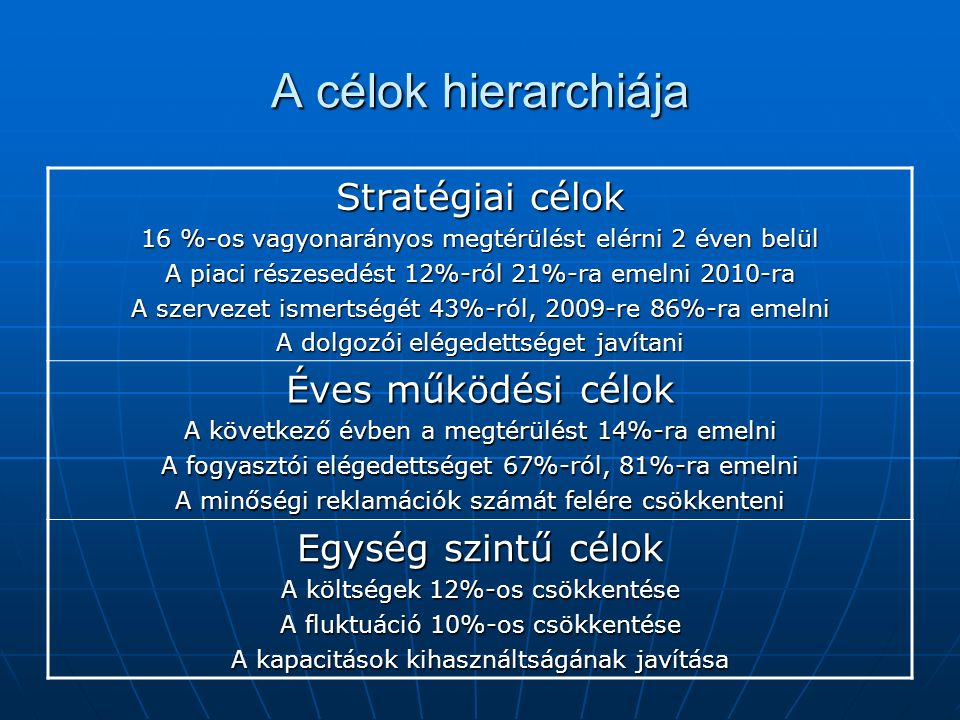 A célok hierarchiája Stratégiai célok 16 %-os vagyonarányos megtérülést elérni 2 éven belül A piaci részesedést 12%-ról 21%-ra emelni 2010-ra A szervezet ismertségét 43%-ról, 2009-re 86%-ra emelni A dolgozói elégedettséget javítani Éves működési célok A következő évben a megtérülést 14%-ra emelni A fogyasztói elégedettséget 67%-ról, 81%-ra emelni A minőségi reklamációk számát felére csökkenteni Egység szintű célok A költségek 12%-os csökkentése A fluktuáció 10%-os csökkentése A kapacitások kihasználtságának javítása