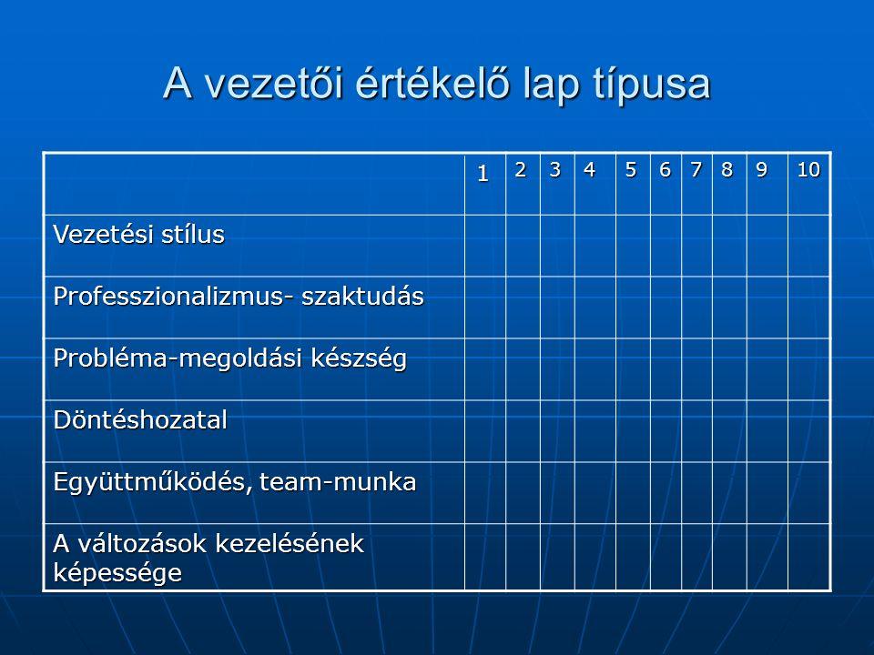 A vezetői értékelő lap típusa 12345678910 Vezetési stílus Professzionalizmus- szaktudás Probléma-megoldási készség Döntéshozatal Együttműködés, team-m