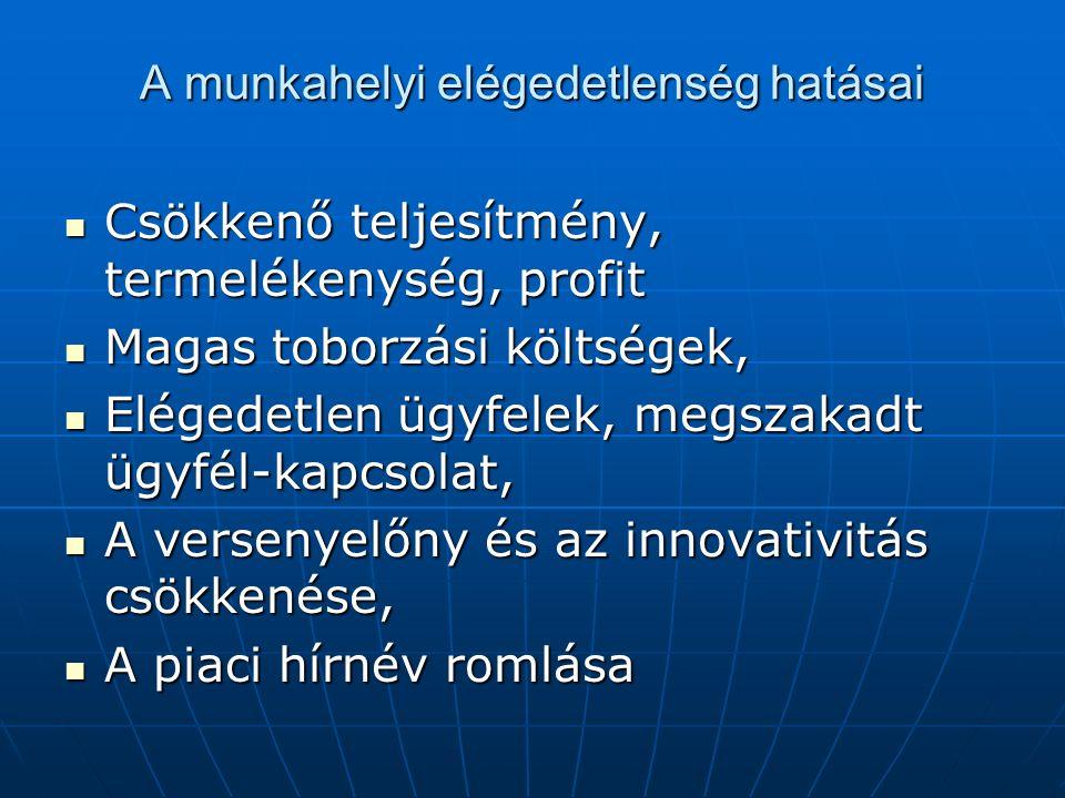 A munkahelyi elégedetlenség hatásai Csökkenő teljesítmény, termelékenység, profit Csökkenő teljesítmény, termelékenység, profit Magas toborzási költségek, Magas toborzási költségek, Elégedetlen ügyfelek, megszakadt ügyfél-kapcsolat, Elégedetlen ügyfelek, megszakadt ügyfél-kapcsolat, A versenyelőny és az innovativitás csökkenése, A versenyelőny és az innovativitás csökkenése, A piaci hírnév romlása A piaci hírnév romlása