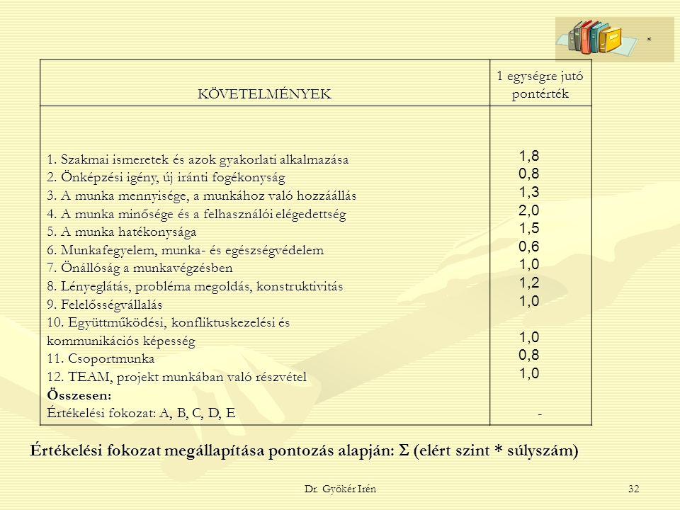 Dr. Gyökér Irén32 KÖVETELMÉNYEK 1 egységre jutó pontérték 1. Szakmai ismeretek és azok gyakorlati alkalmazása 2. Önképzési igény, új iránti fogékonysá