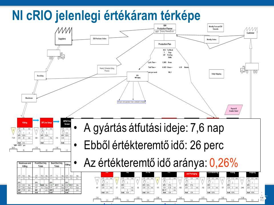 National Instruments Confidential10 NI cRIO jelenlegi értékáram térképe A gyártás átfutási ideje: 7,6 nap Ebből értékteremtő idő: 26 perc Az értékteremtő idő aránya: 0,26%