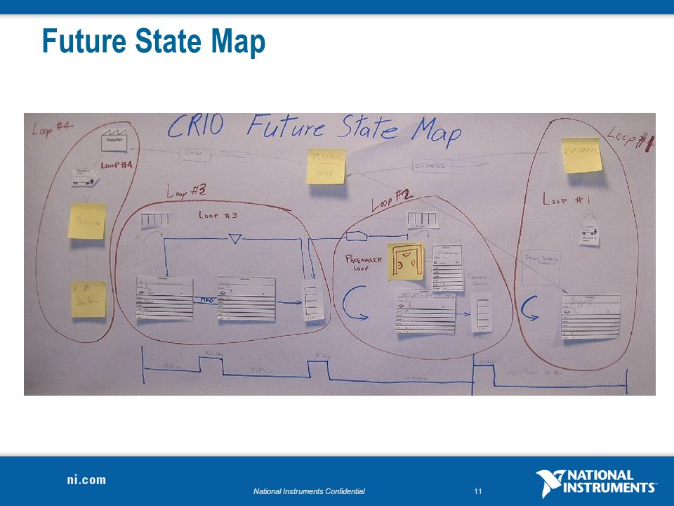 National Instruments Confidential11 Future State Map